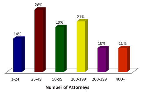 Number of attorneys