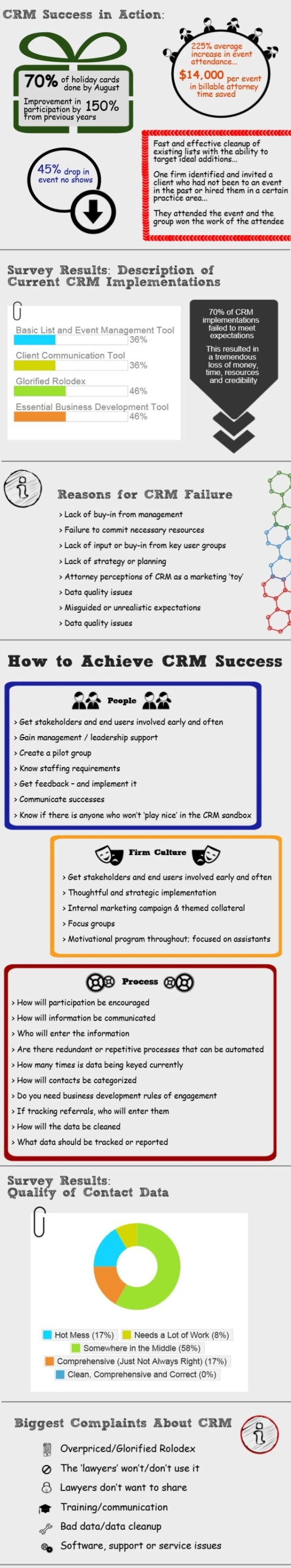 CRM & EMail Marketing Not Sexy But Essential