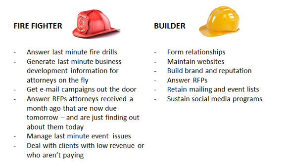 Fire Fighter & Builder
