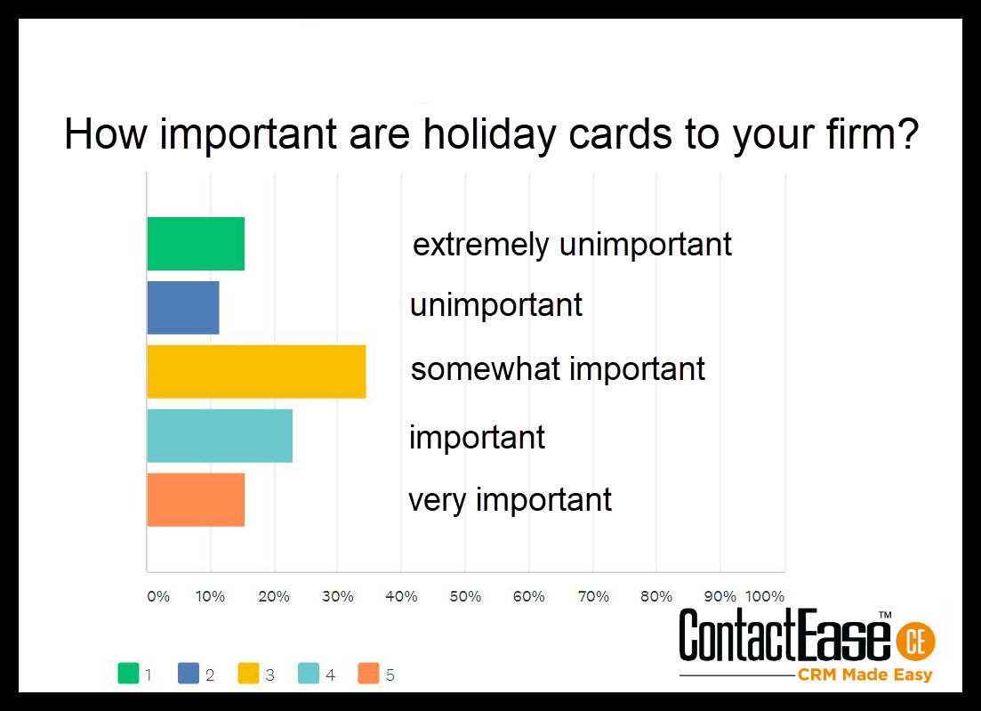 Holiday Card Importance